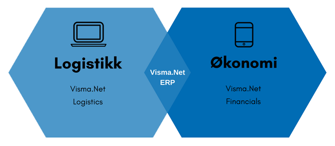 Visma.net ERP med Logistics og Financials
