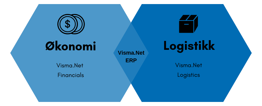 Visma.net ERP: Visma.net Financials og Visma.net Logistics